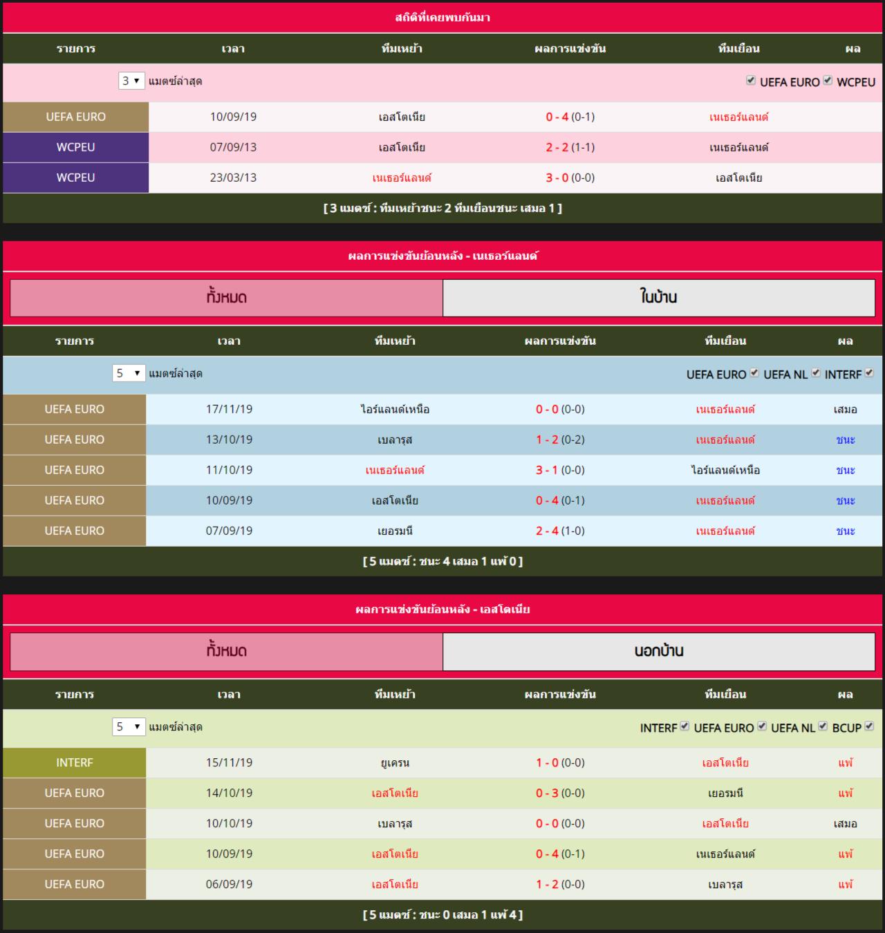 อังคาร ที่ 19 พฤศจิกายน สถิติที่พบกันระหว่าง เนเธอร์แลนด์ vs เอสโตเนีย