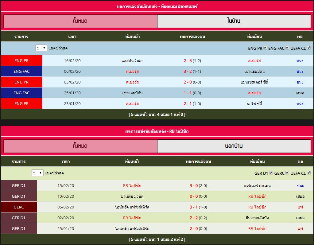 พุธ ที่ 19 กุมภาพันธ์ 2563 สถิติที่พบกันระหว่าง ท็อตแน่ม ฮ็อทสเปอร์ vs RB ไลป์ซิก