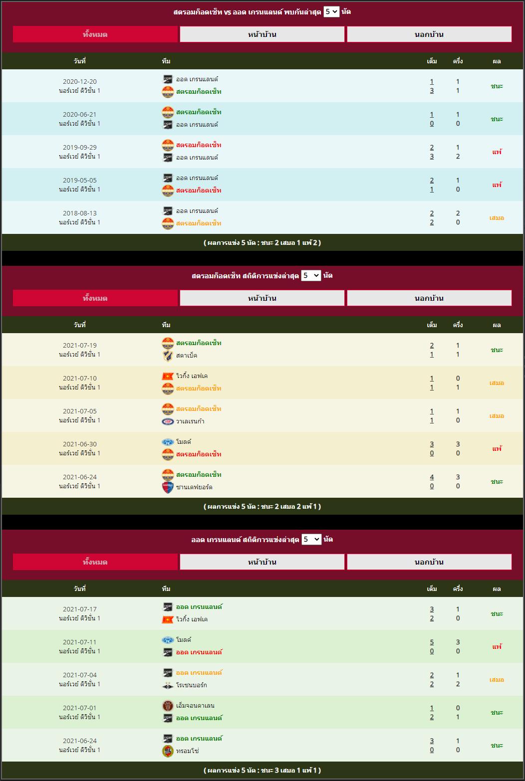 พุธ ที่ 21 กรกฎาคม สถิติที่พบกันระหว่าง สตรอมก็อดเซ็ท vs ออด เกรนแลนด์
